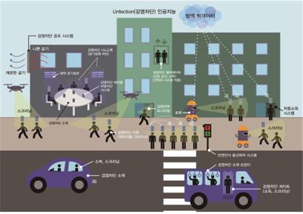 국민 87.7% 코로나19로 우리나라 감염병 대응능력 발전 기대… '감염차단 도시'로 방역 패러다임 전환해야