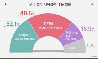 정부 대북정책 여론, 강경하게 40.6% VS 달래면서 32.1%